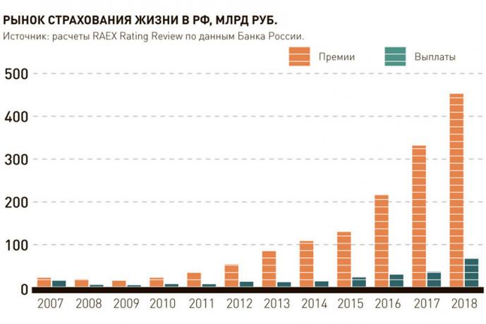 Владимир Черников: «Рынок страхования жизни по итогам года может вырасти на 5-6%»